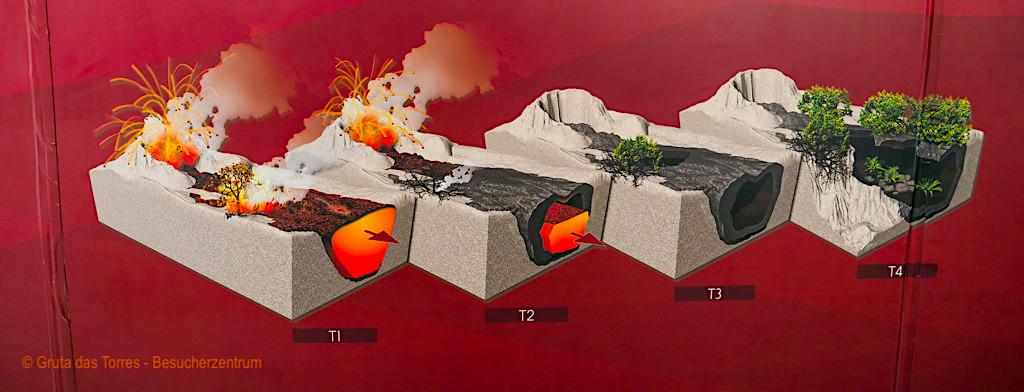 Wie entstehen eigentlich Lavatunnel, Lavaröhren, Höhlen? - Passenger On Earth
